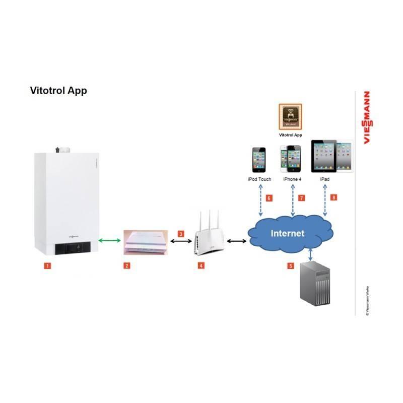Poza Aplicatie modul comunicare Viessmann Vitocom 100 LAN1